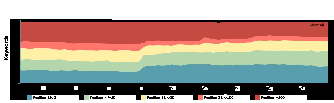 evolution-site-migration-en