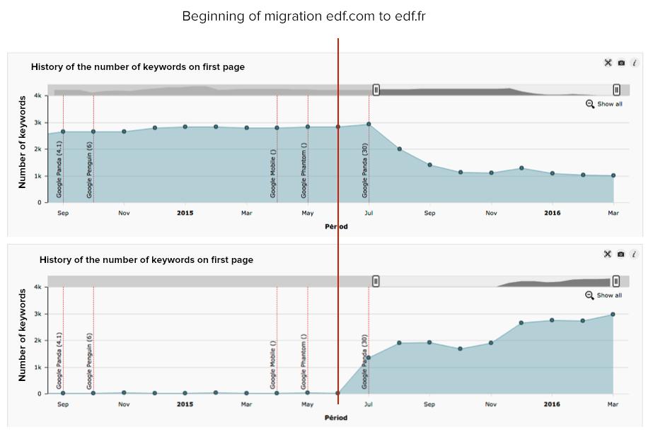 migration-edf-en
