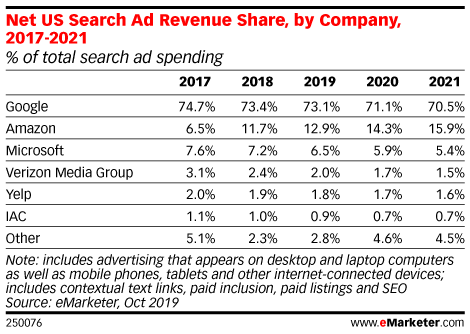 Net US searcha d revenue share, by company between 2017-2010, includes advertising that appears on desktop, laptop, mobiles, tablets and other internet-connected devices'