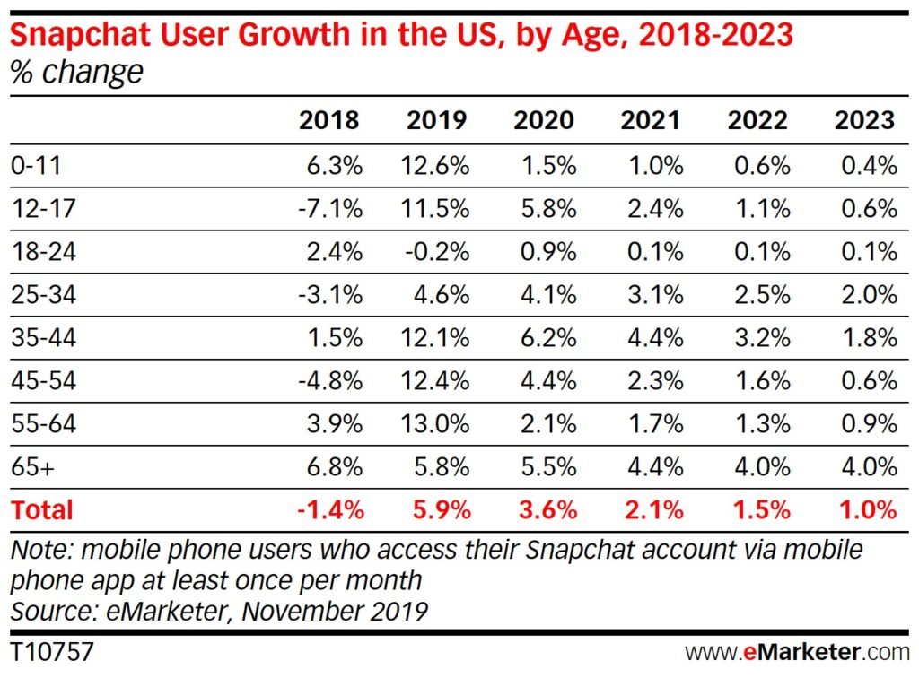 Age range and yearly comparison of the growth of Snapchat users by percentage