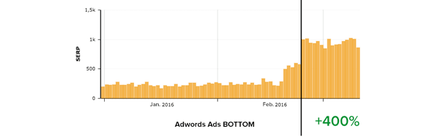 adwords-right