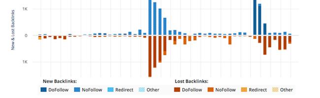 backlinks-netlinking