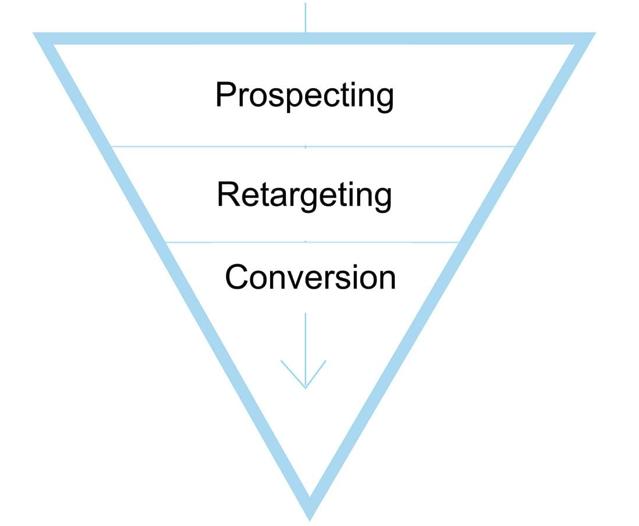 prospecting-retargeting-conversion