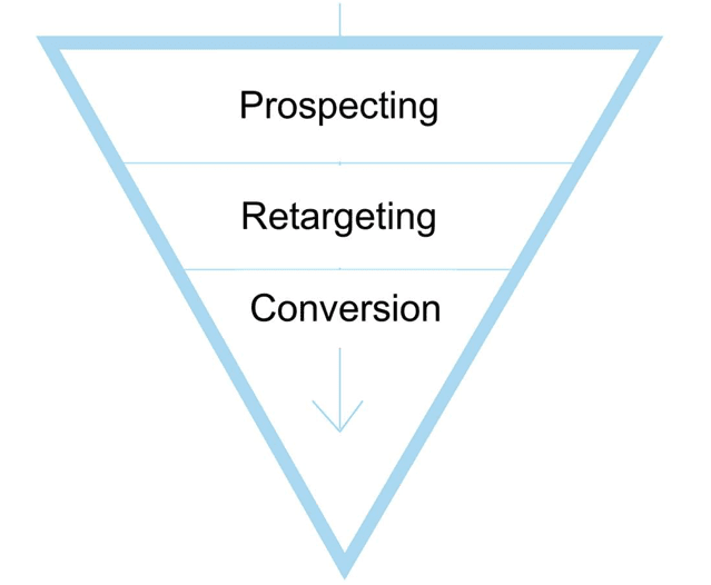 prospecting-retargeting-conversion