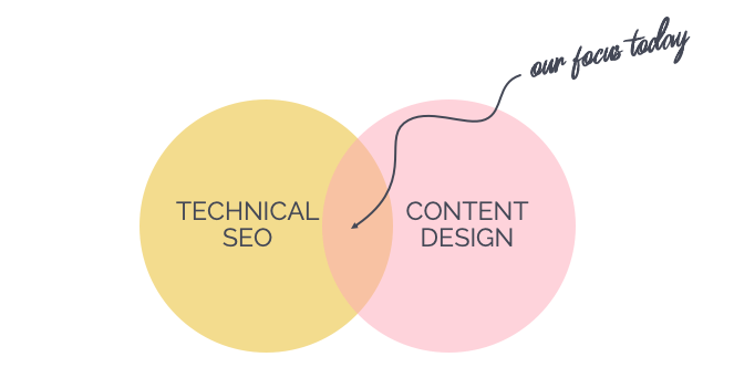 Venn diagram showing the relationship between technical SEO and content design. The overlap shown is where we our focus should be as SEO experts and content creators