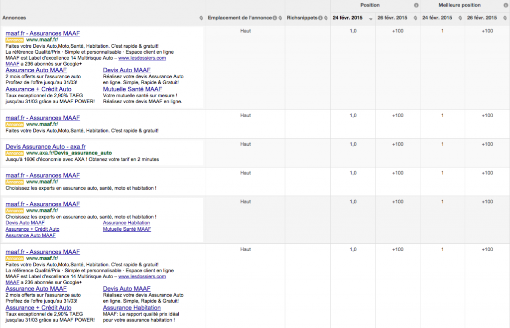 detail position annonces adwords