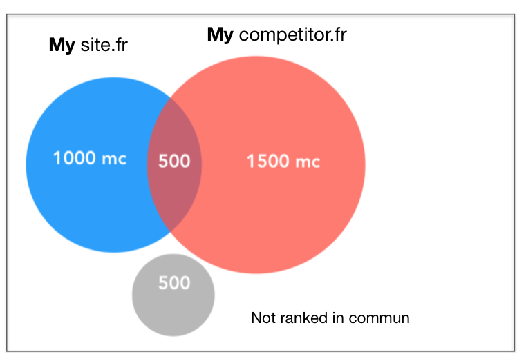 reporting seo sea competition