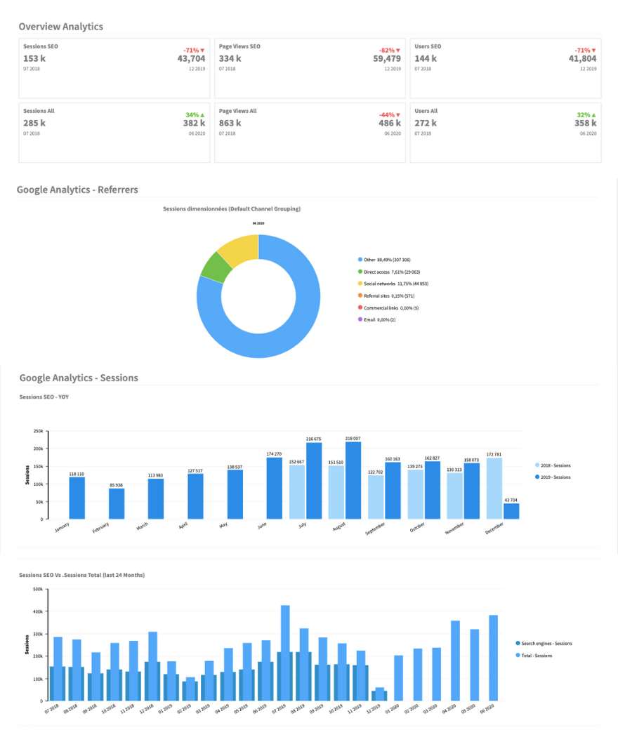 Audience analytics 24 months