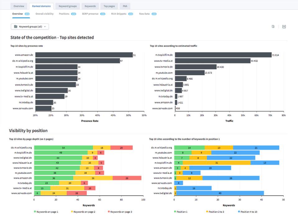 seo audit - ranked domains